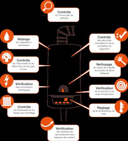 Points de contrôle de la visite annuelle pour une chaudière gaz. Contrôle du taux de monoxyde de carbone Vidange de l'appareil si nécessaire Contrôle des sécurités chaudière et de la ventilation du logement Contrôle de l'étanchéité et du débit des circuits gaz et eau Nettoyage du corps de chauffe, du bruleur et de la veilleuse Vérification des connexions électriques, de la pompe et du vase d'expansion Contrôle du thermostat et du réseau à eau chaude Réglage de la température de l'eau