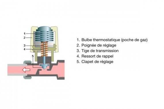 Détails des éléments de la vanne thermostatique